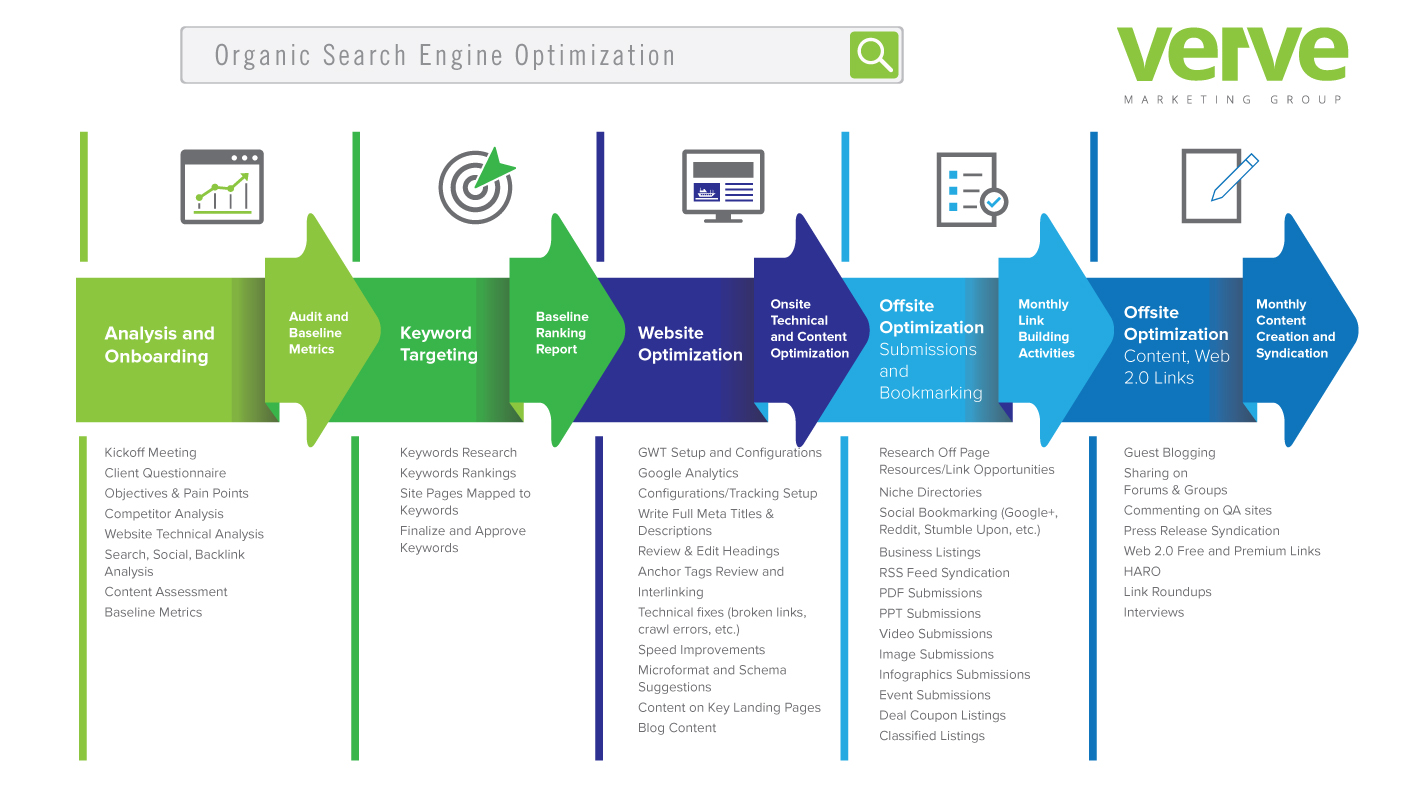 Verve Marketing Group Organic SEO Process